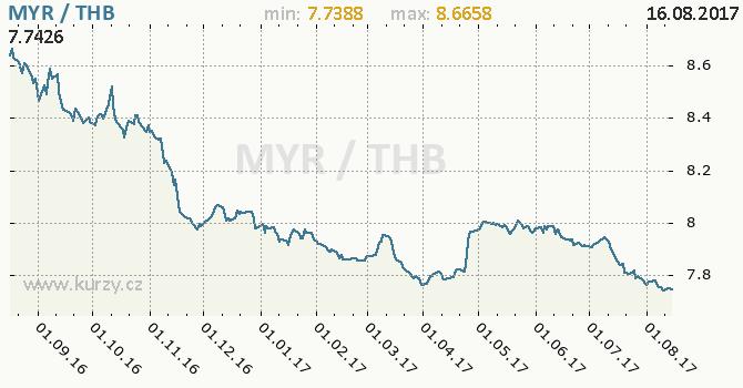 Graf thajský baht a malajsijský ringgit