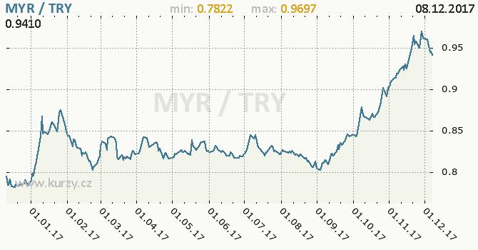 Graf turecká lira a malajsijský ringgit