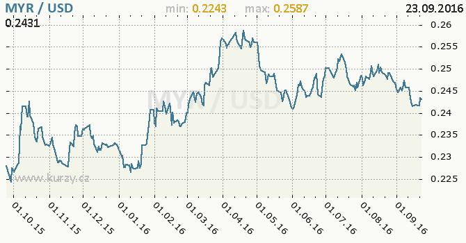 Graf americk� dolar a malajsijsk� ringgit