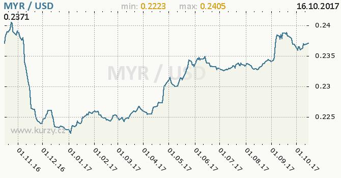 Graf americký dolar a malajsijský ringgit