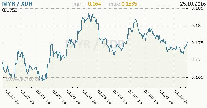 Graf MMF a malajsijsk� ringgit