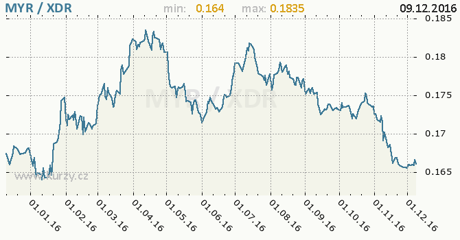 Graf MMF a malajsijský ringgit