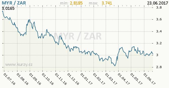 Graf jihoafrický rand a malajsijský ringgit