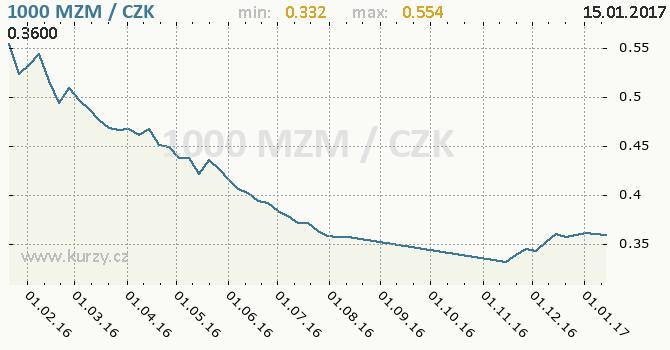Graf česká koruna a mozambický metical