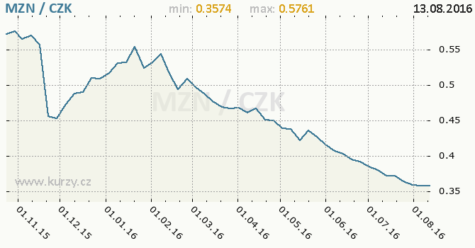 Graf �esk� koruna a mozambick� nov� metical