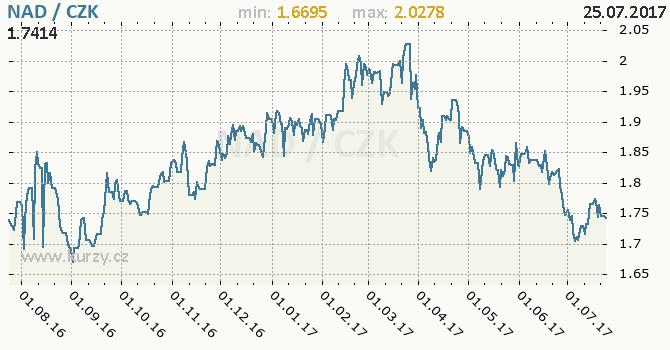 Graf česká koruna a namibijský dolar
