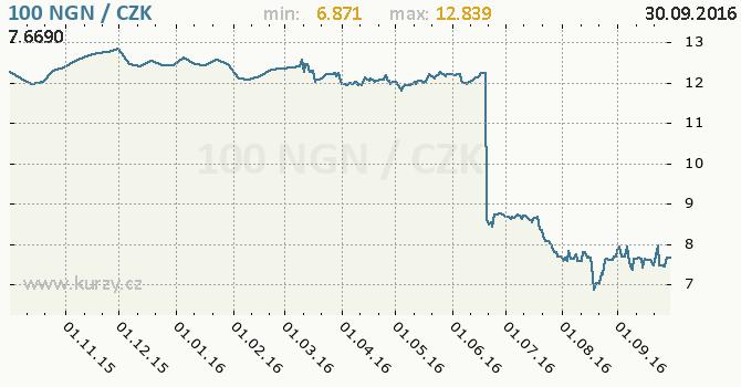 Graf �esk� koruna a nigerijsk� naira