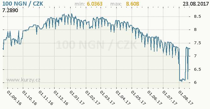 Graf česká koruna a nigerijská naira