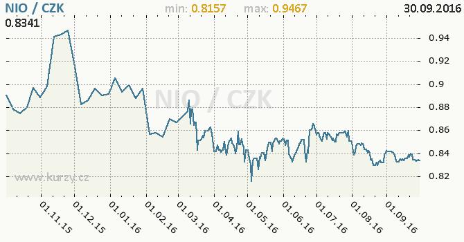 Graf �esk� koruna a nikaragujsk� cordoba