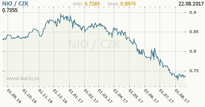 Graf česká koruna a nikaragujská cordoba