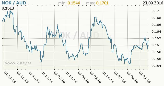 Graf australsk� dolar a norsk� koruna