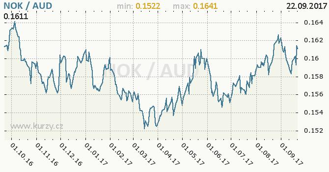 Graf australský dolar a norská koruna