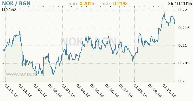 Graf bulharsk� lev a norsk� koruna