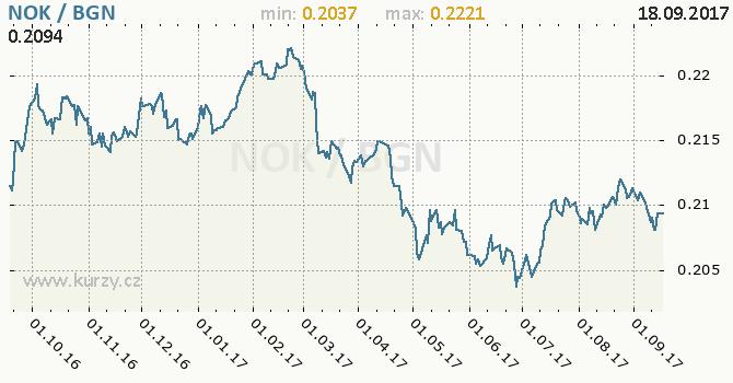 Graf bulharský lev a norská koruna