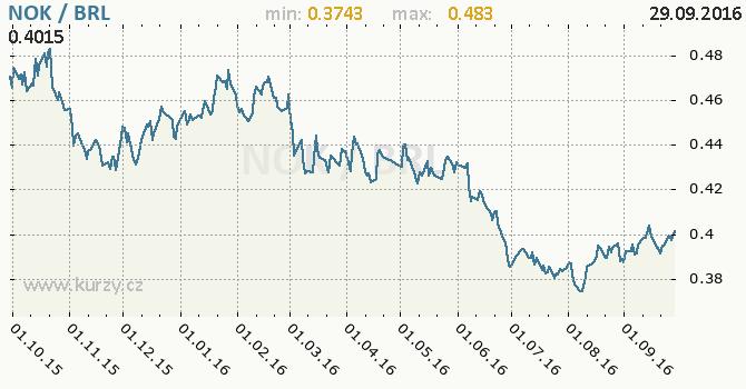 Graf brazilsk� real a norsk� koruna