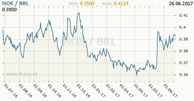 Graf brazilský real a norská koruna