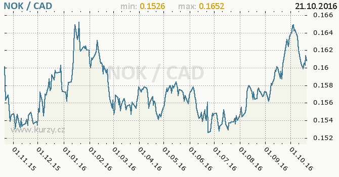 Graf kanadsk� dolar a norsk� koruna