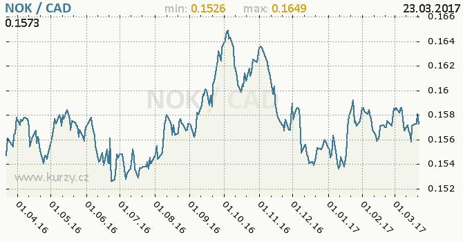 Graf kanadský dolar a norská koruna