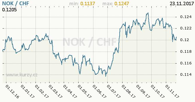 Graf švýcarský frank a norská koruna