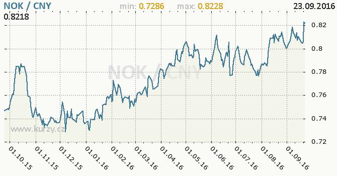 Graf ��nsk� juan a norsk� koruna