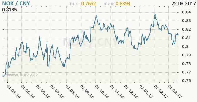 Graf čínský juan a norská koruna