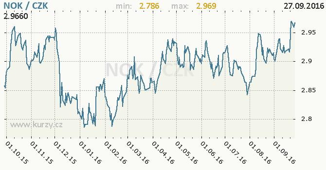 Graf �esk� koruna a norsk� koruna
