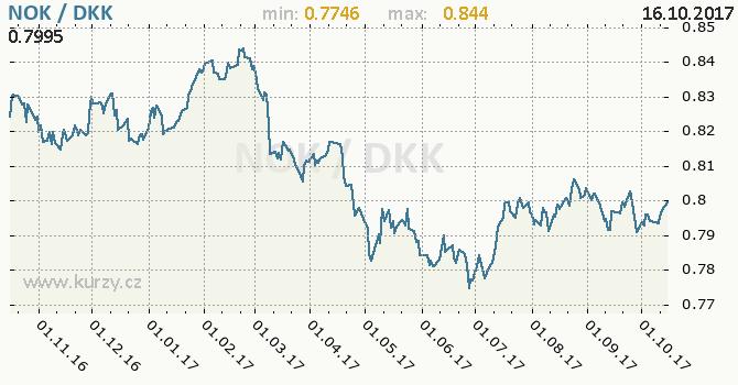 Graf dánská koruna a norská koruna