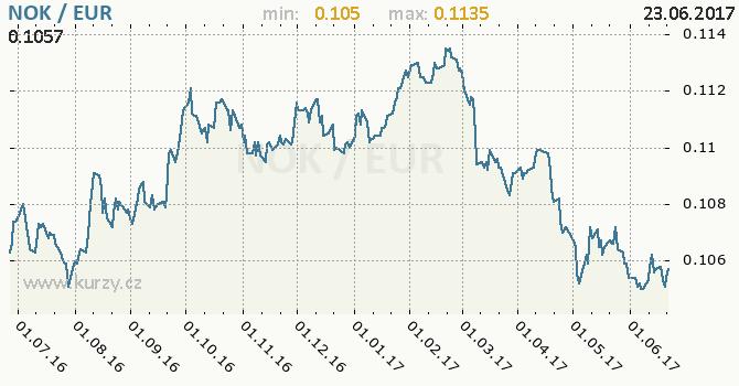 Graf euro a norská koruna