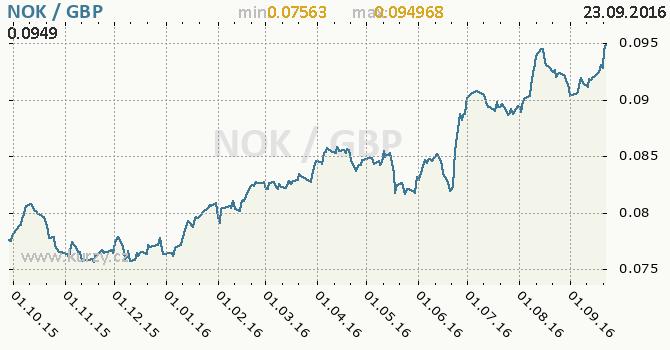 Graf britsk� libra a norsk� koruna