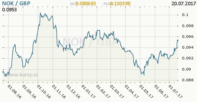 Graf britská libra a norská koruna