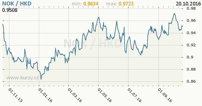 Graf hongkongsk� dolar a norsk� koruna