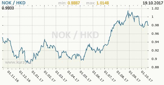 Graf hongkongský dolar a norská koruna