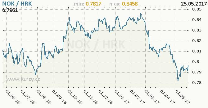 Graf chorvatská kuna a norská koruna