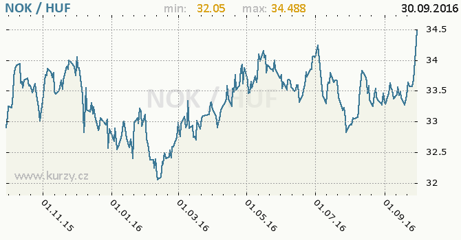 Graf ma�arsk� forint a norsk� koruna