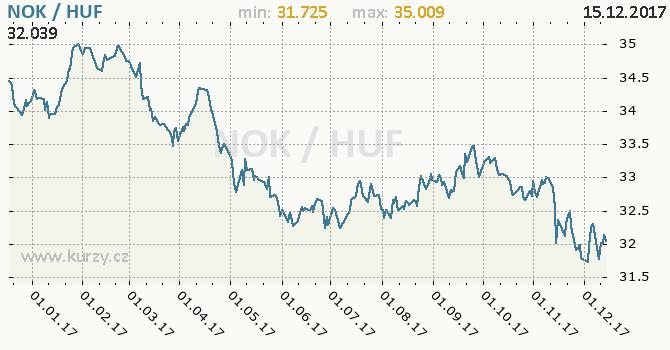 Graf maďarský forint a norská koruna
