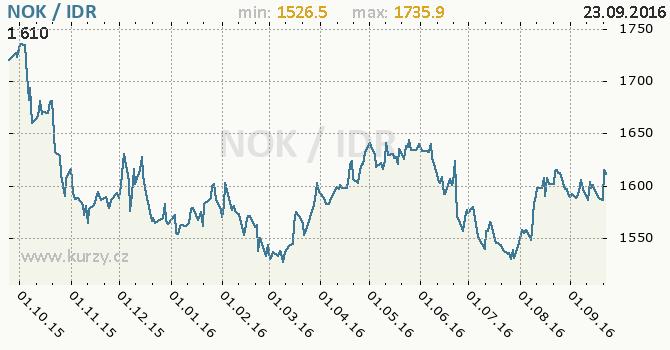 Graf indon�sk� rupie a norsk� koruna