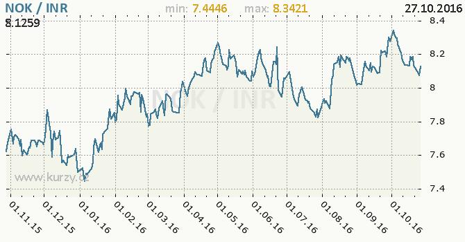 Graf indick� rupie a norsk� koruna