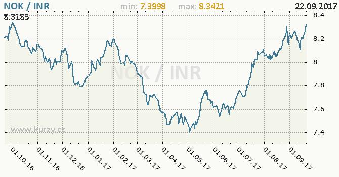 Graf indická rupie a norská koruna