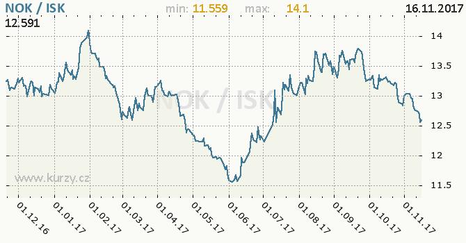 Graf islandská koruna a norská koruna