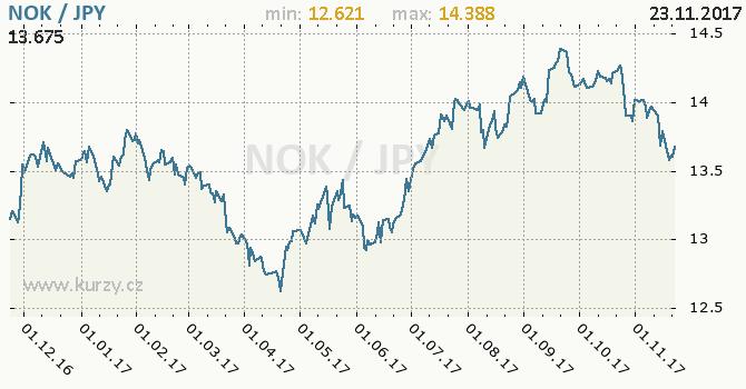Graf japonský jen a norská koruna