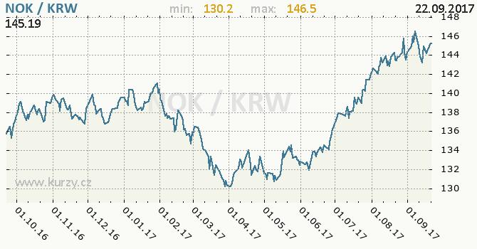 Graf jihokorejský won a norská koruna