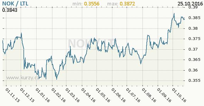 Graf litevsk� litas a norsk� koruna