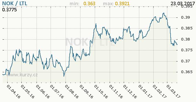 Graf litevský litas a norská koruna