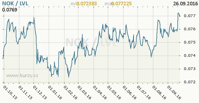 Graf loty�sk� lat a norsk� koruna