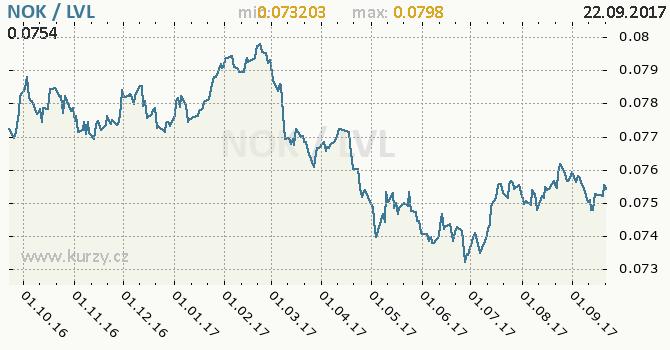 Graf lotyšský lat a norská koruna