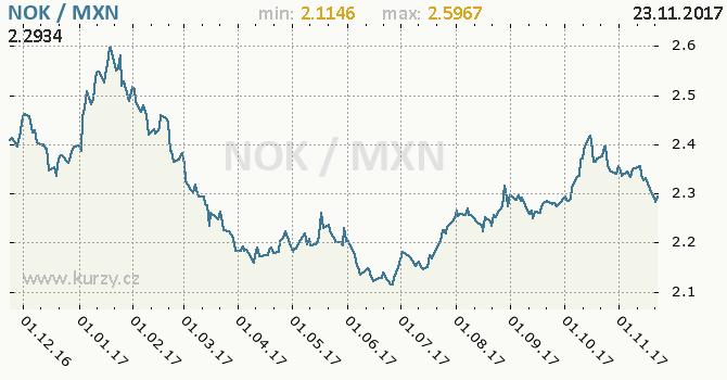 Graf mexické peso a norská koruna