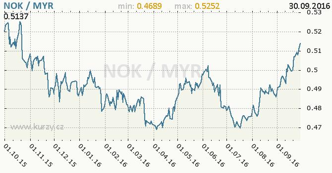 Graf malajsijsk� ringgit a norsk� koruna