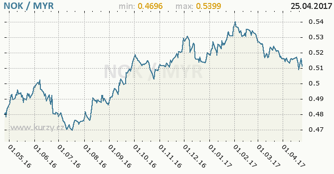 Graf malajsijský ringgit a norská koruna
