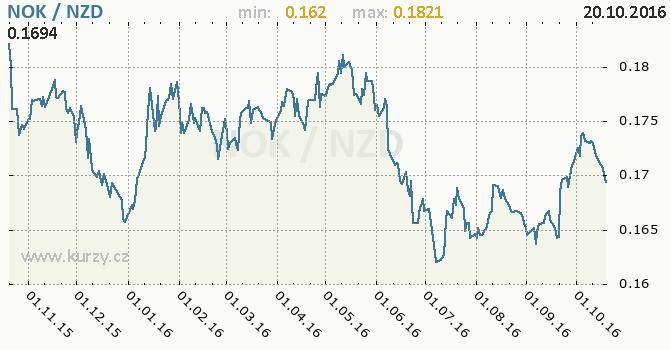 Graf novoz�landsk� dolar a norsk� koruna