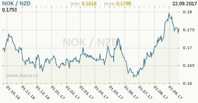 Graf novozélandský dolar a norská koruna